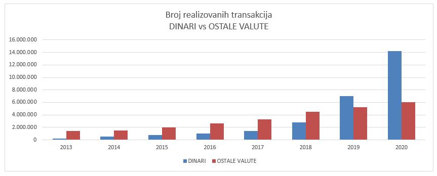 Broj realizovanih transakcija DINARI vs OSTALE VALUTE
