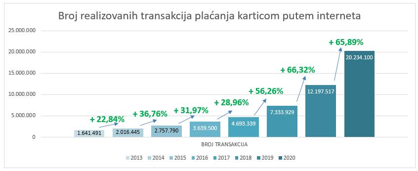 Broj realizovanih transakcija plaćanja karticom putem interneta