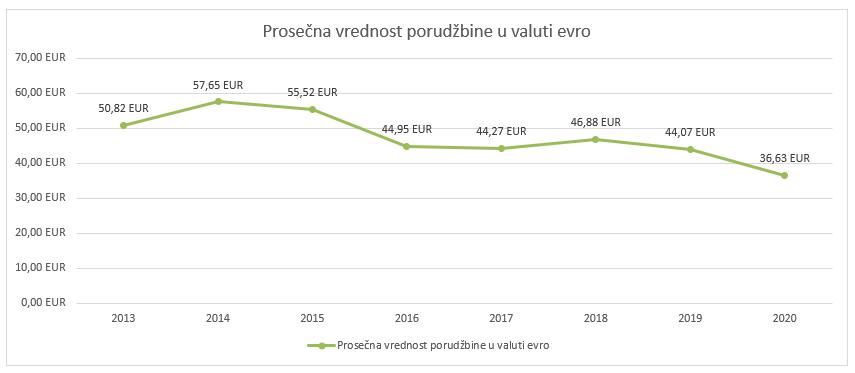 Prosečna vrednost porudžbine u valuti evro