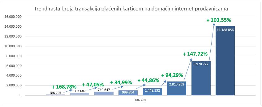 Trend rasta broja transakcija plaćenih karticom na domaćim internet prodavnicama