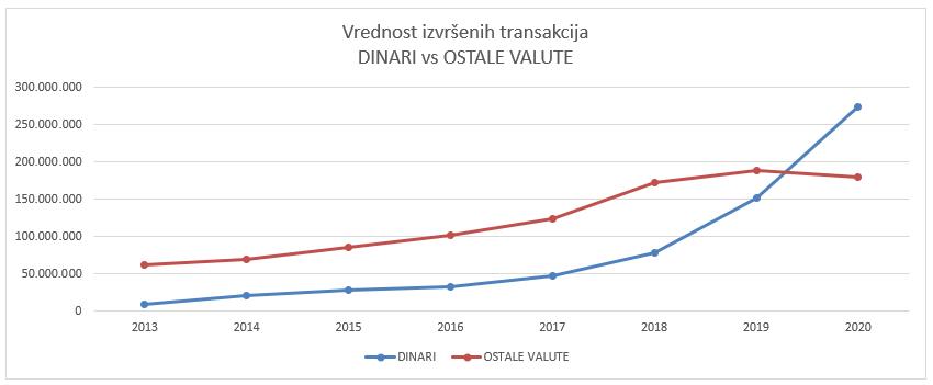 Vrednost izvršenih transakcija DINARI vs OSTALE VALUTE