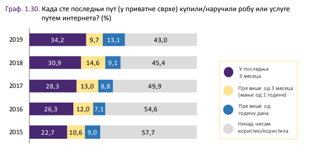 Izvor: Republički zavod za statistiku